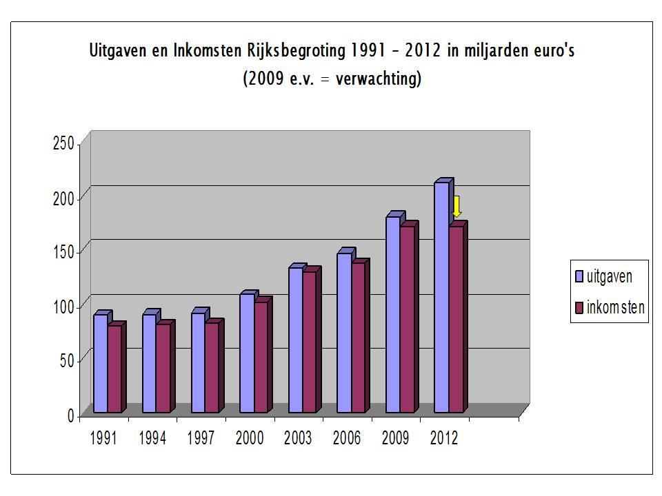essay plaatje 30 Jaar Uitgaven Rijksbegroting 04042010
