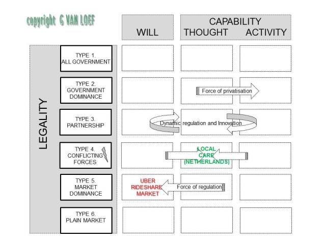 Conceptual model copyright Uber Local care 092014