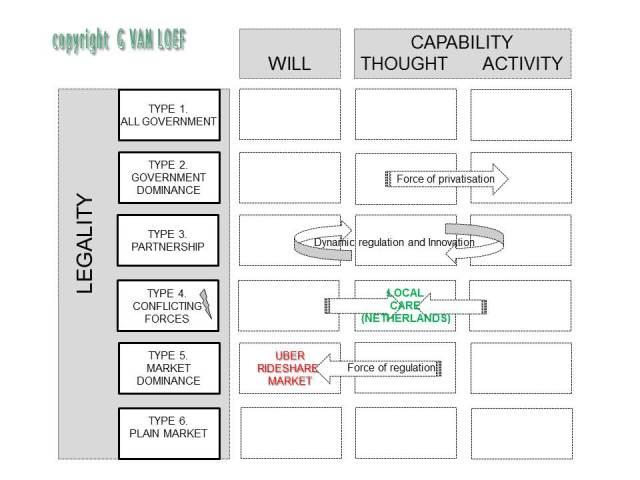 Conceptual model copyright Uber Local care 092014