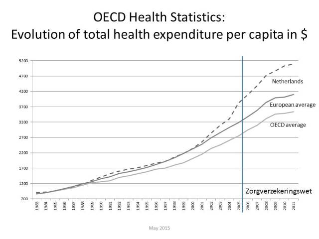 OECD health costs per capita