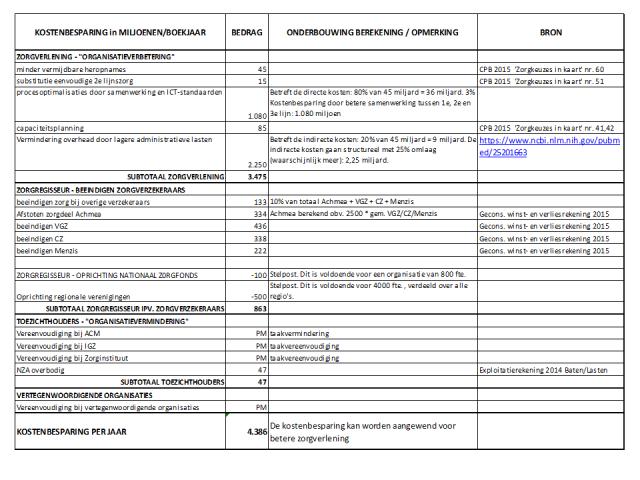 kostenbesparing-nzf-29102016